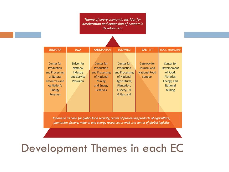 Development Themes in each EC