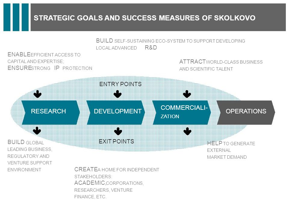 STRATEGIC GOALS AND SUCCESS MEASURES OF SKOLKOVO