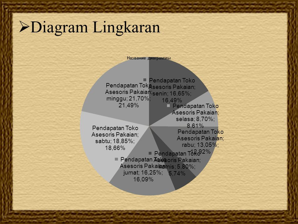 Diagram Lingkaran