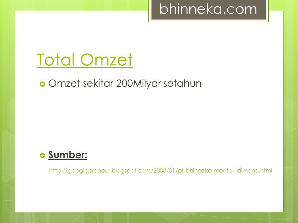 Total Omzet bhinneka.com Omzet sekitar 200Milyar setahun Sumber: