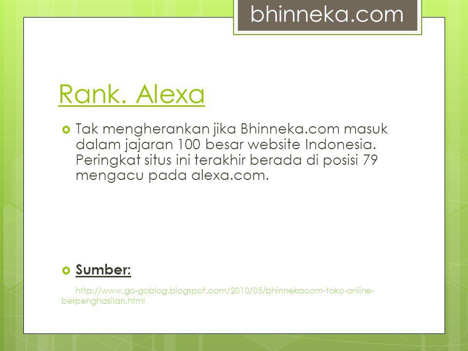 Rank. Alexa bhinneka.com