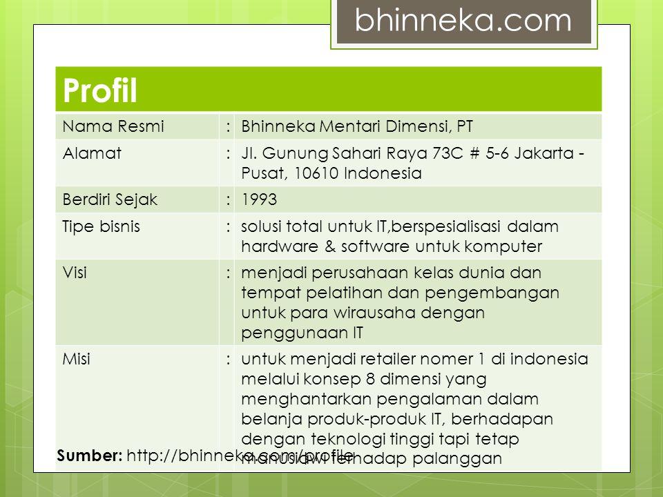 Profil bhinneka.com Nama Resmi : Bhinneka Mentari Dimensi, PT Alamat