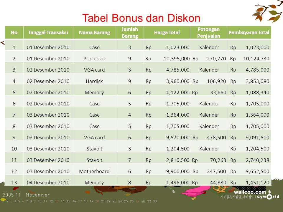 Tabel Bonus dan Diskon No Tanggal Transaksi Nama Barang Jumlah Barang
