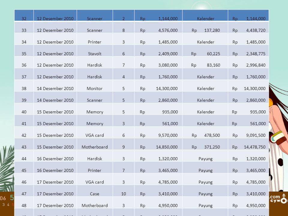 32 12 Desember 2010. Scanner. 2. Rp 1,144,000. Kalender. Rp 1,144,000. 33. 8.