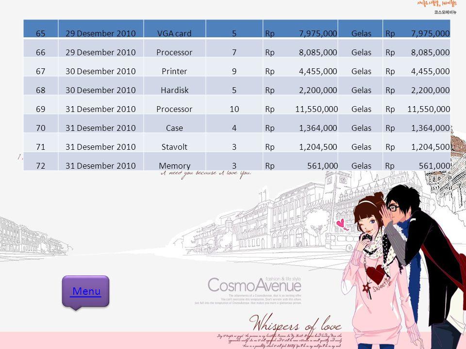 Menu 65 29 Desember 2010 VGA card 5 Rp 7,975,000 Gelas Rp 7,975,000 66