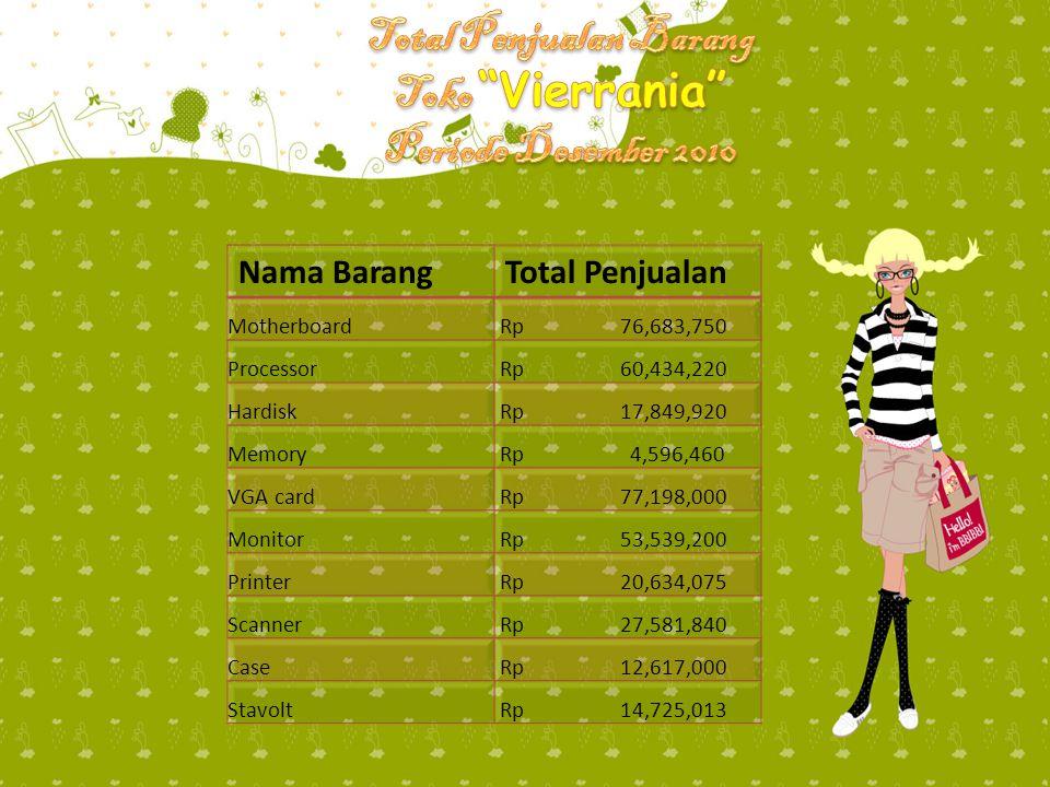Total Penjualan Barang Toko Vierrania Periode Desember 2010
