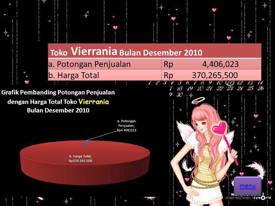 Toko Vierrania Bulan Desember 2010 a. Potongan Penjualan Rp 4,406,023