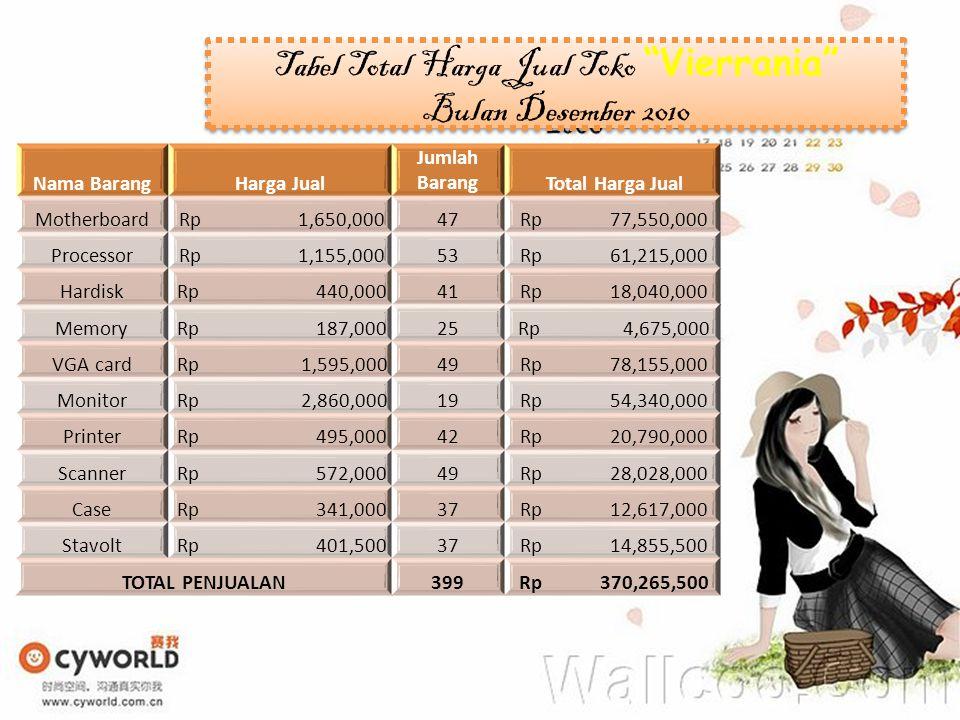 Tabel Total Harga Jual Toko Vierrania Bulan Desember 2010