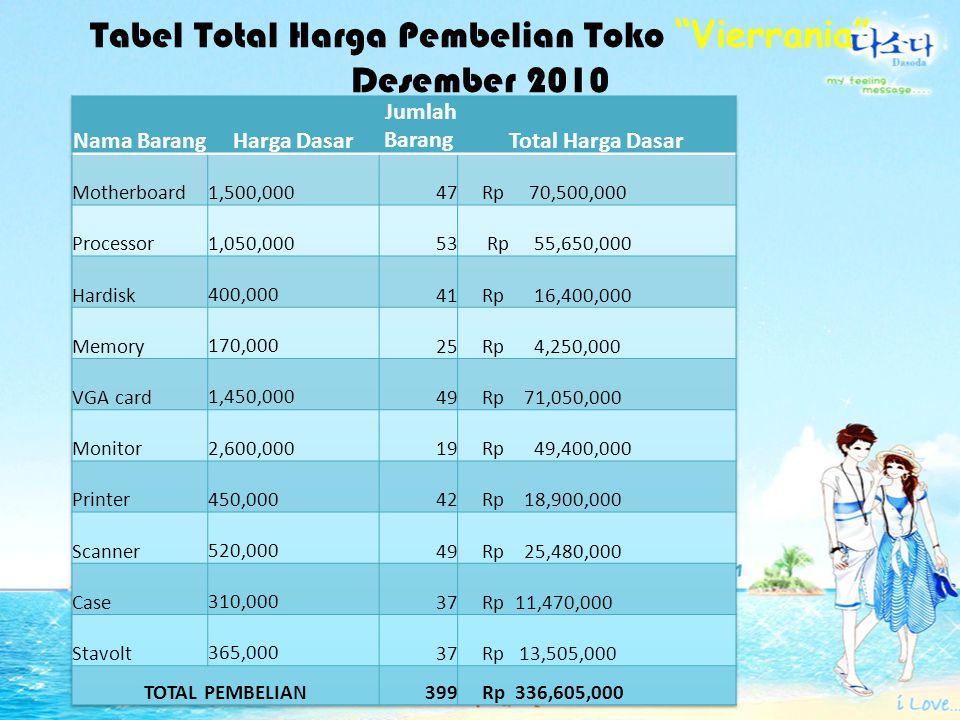 Tabel Total Harga Pembelian Toko Vierrania Desember 2010