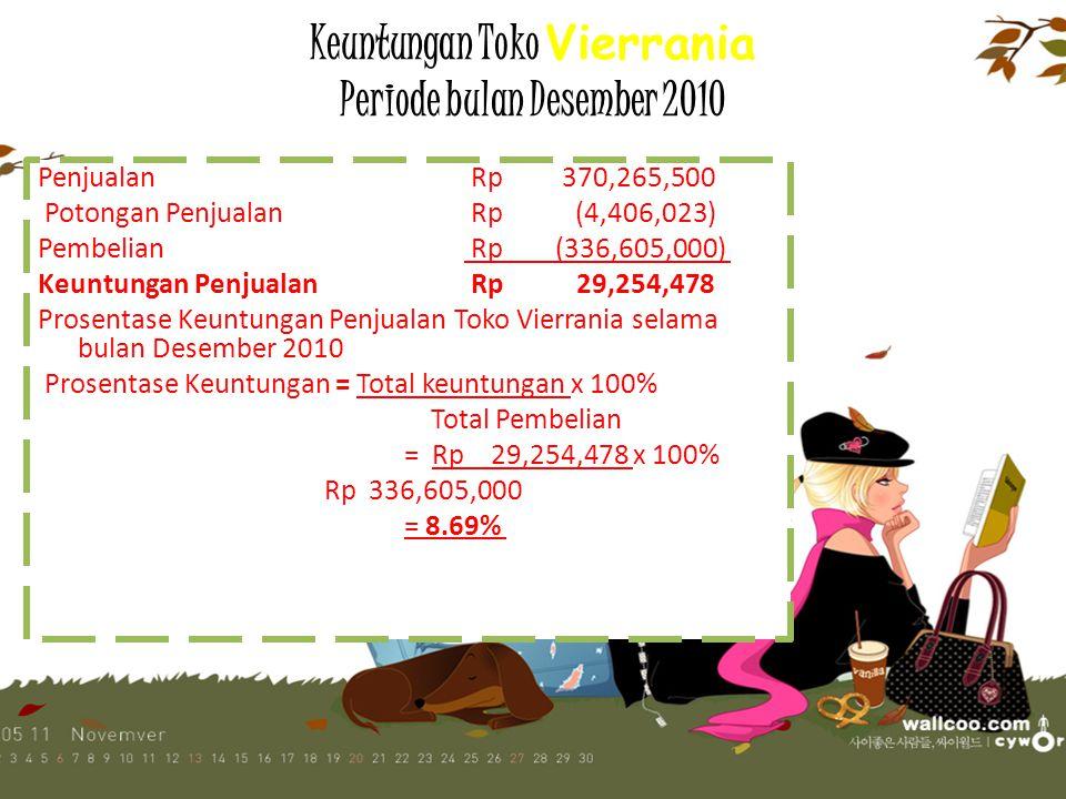 Keuntungan Toko Vierrania Periode bulan Desember 2010