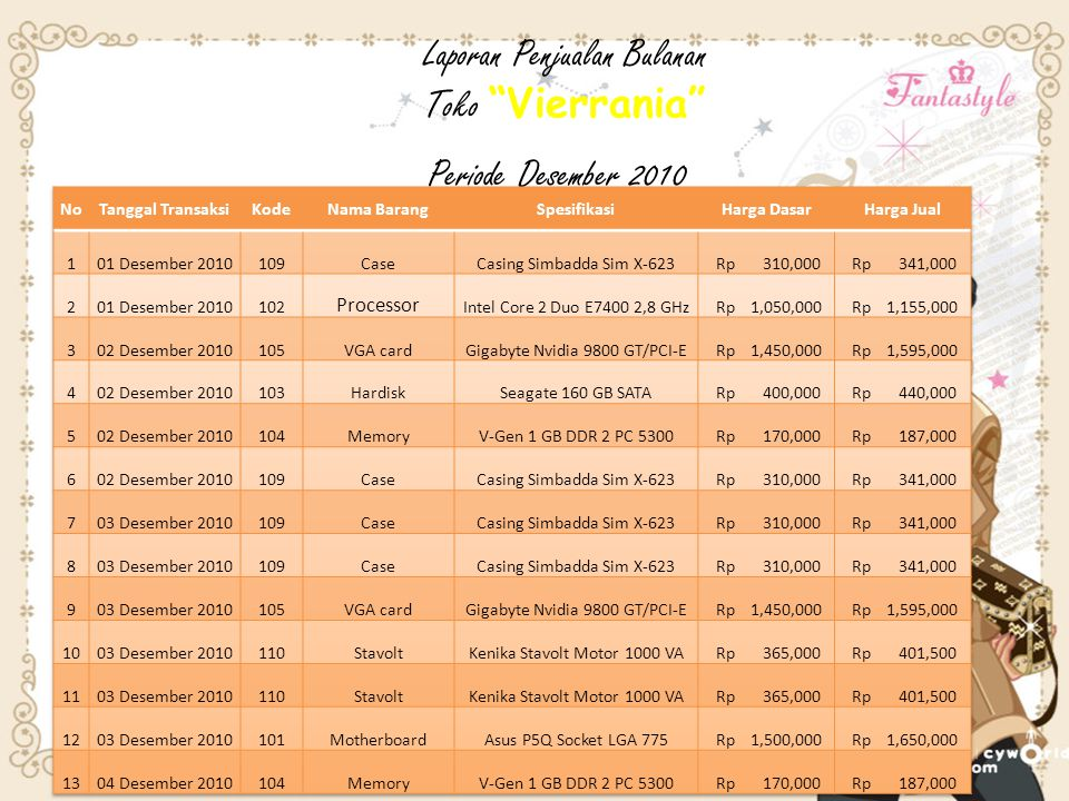 Laporan Penjualan Bulanan Toko Vierrania Periode Desember 2010