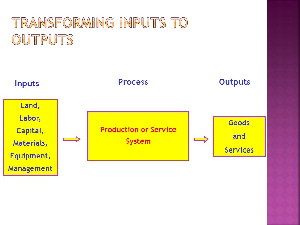 Transforming Inputs to Outputs