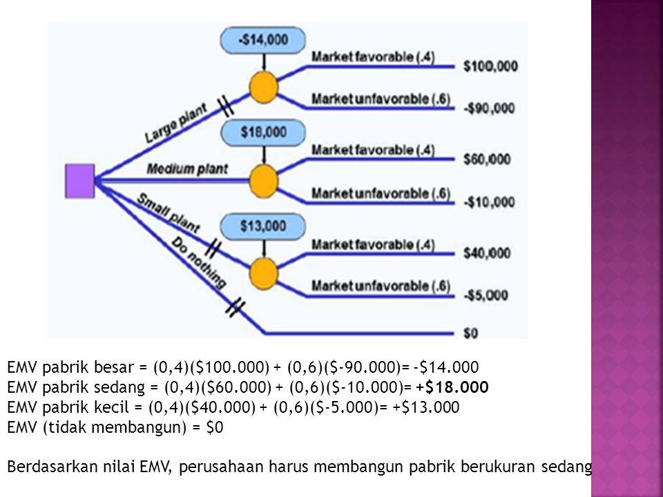 EMV pabrik besar = (0,4)($100.000) + (0,6)($-90.000)= -$14.000