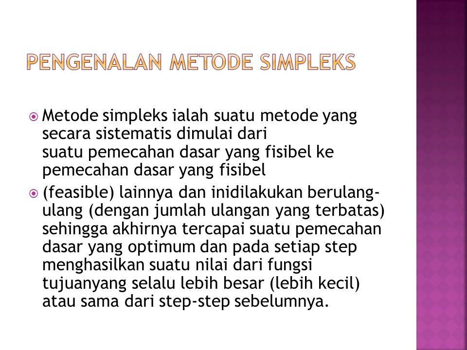 Pengenalan metode simpleks
