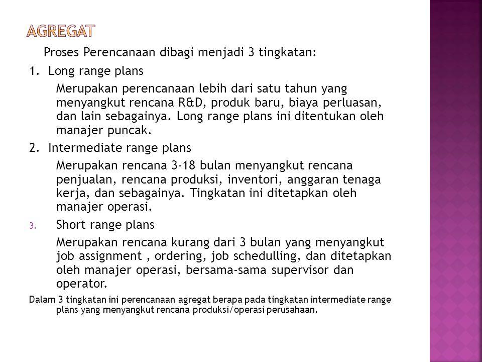 Proses Perencanaan dibagi menjadi 3 tingkatan: