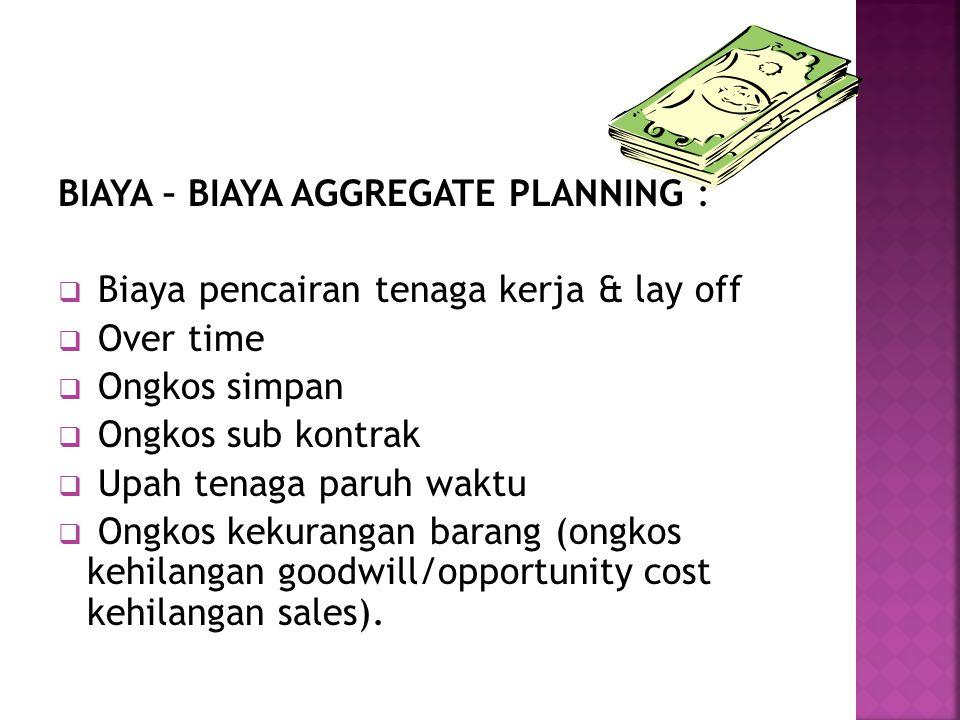 BIAYA – BIAYA AGGREGATE PLANNING :
