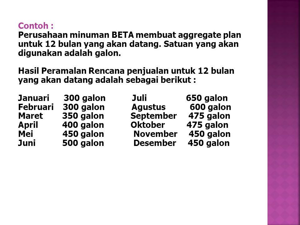 Contoh : Perusahaan minuman BETA membuat aggregate plan untuk 12 bulan yang akan datang.