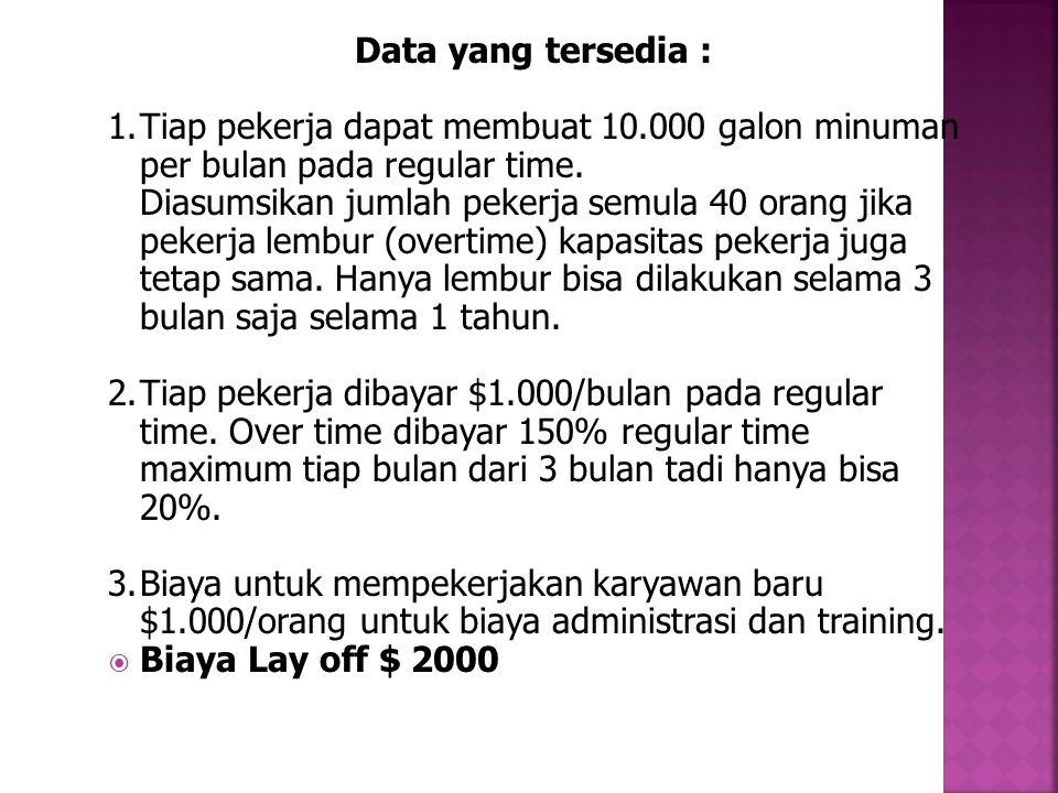 Data yang tersedia : 1. Tiap pekerja dapat membuat 10.000 galon minuman per bulan pada regular time.