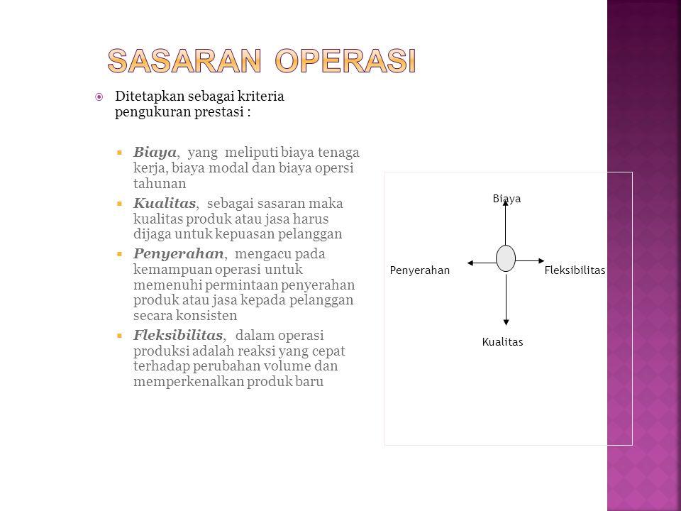 Sasaran operasi Ditetapkan sebagai kriteria pengukuran prestasi :