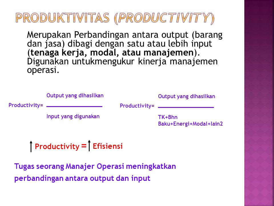 Produktivitas (productivity)