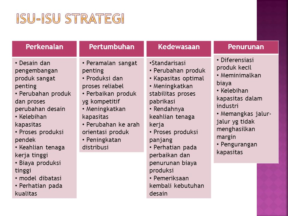 Isu-isu strategi Perkenalan Pertumbuhan Kedewasaan Penurunan