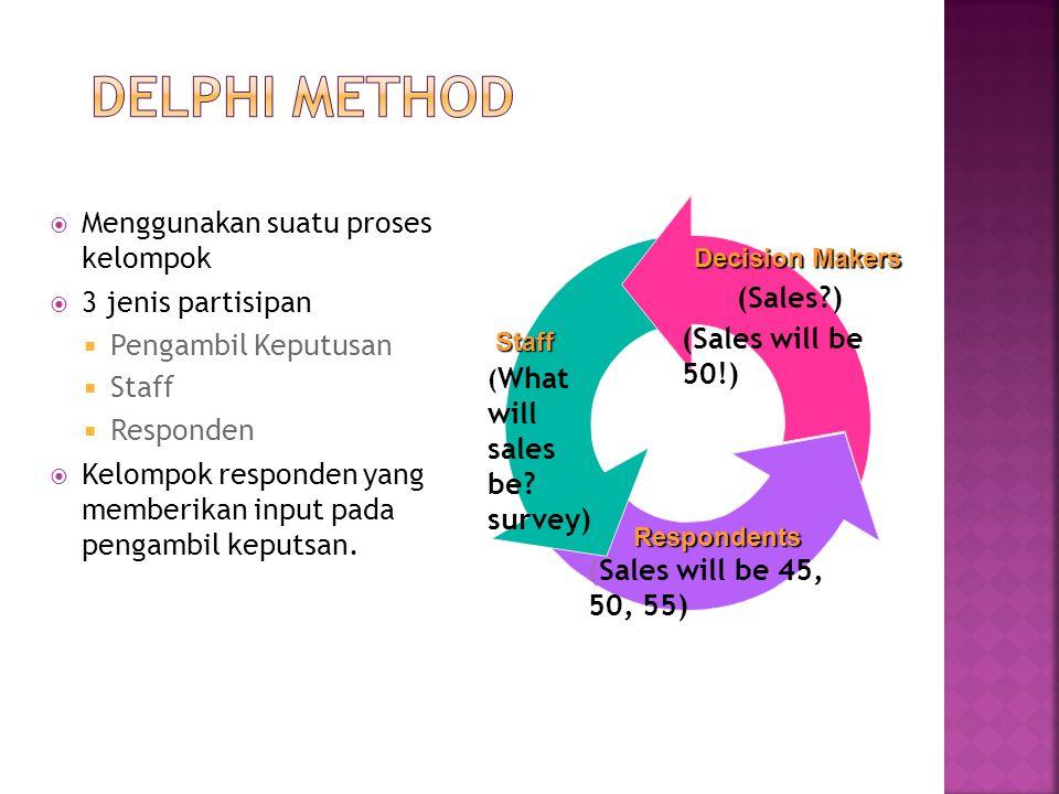 Delphi Method Menggunakan suatu proses kelompok 3 jenis partisipan