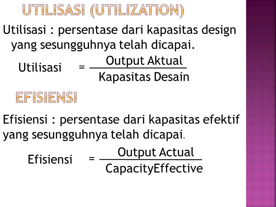 Utilisasi (Utilization)