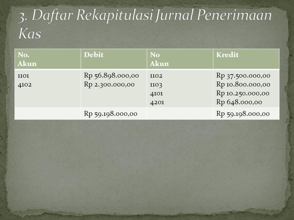 3. Daftar Rekapitulasi Jurnal Penerimaan Kas