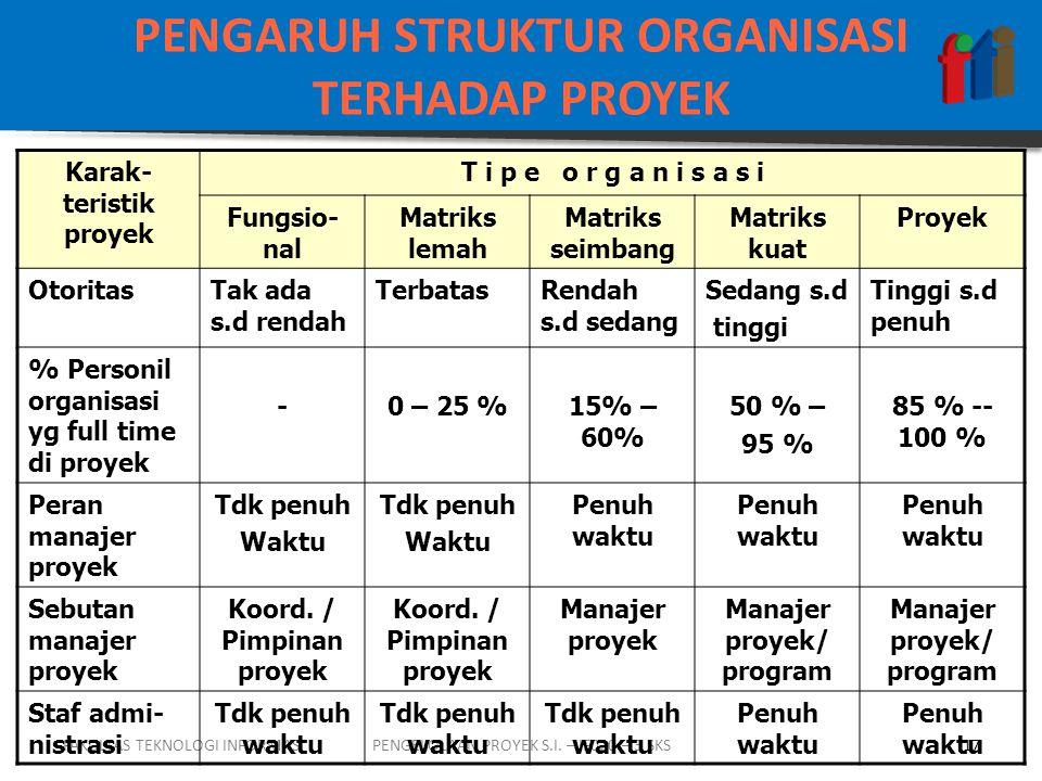 PENGARUH STRUKTUR ORGANISASI TERHADAP PROYEK