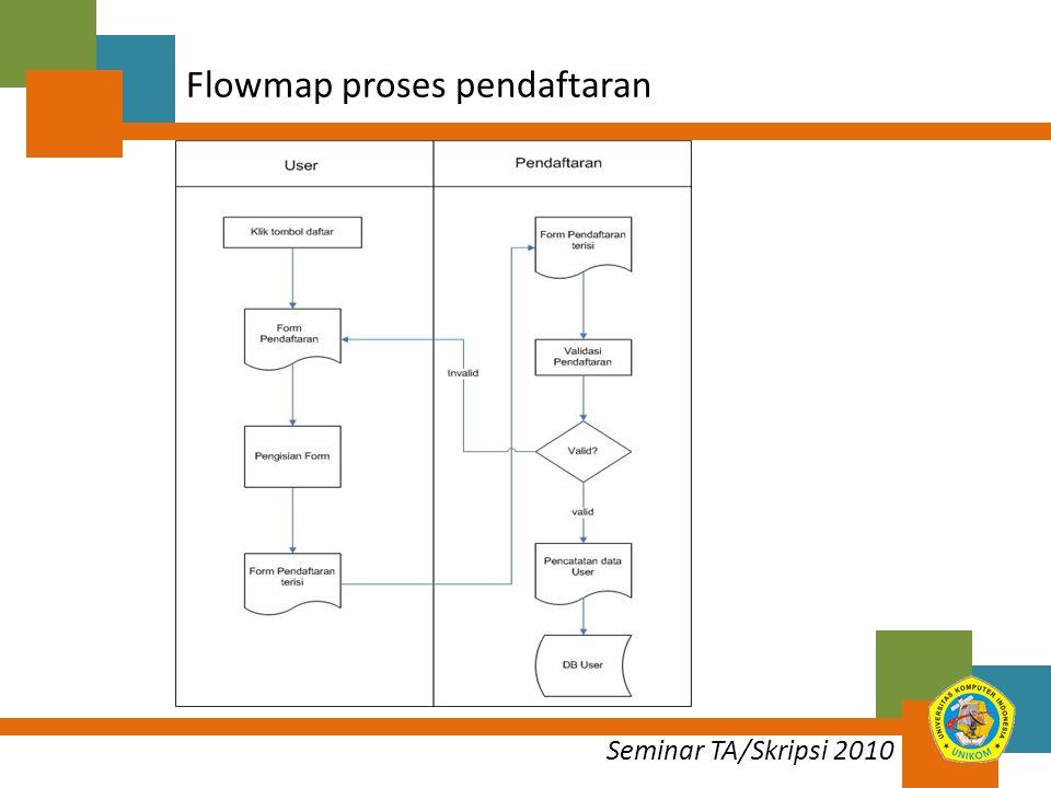 Flowmap proses pendaftaran