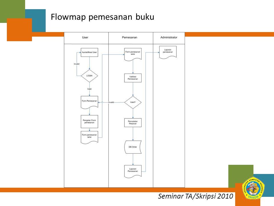 Flowmap pemesanan buku