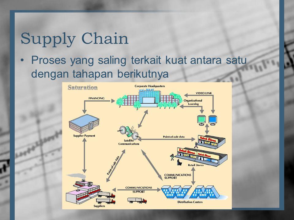 Supply Chain Proses yang saling terkait kuat antara satu dengan tahapan berikutnya