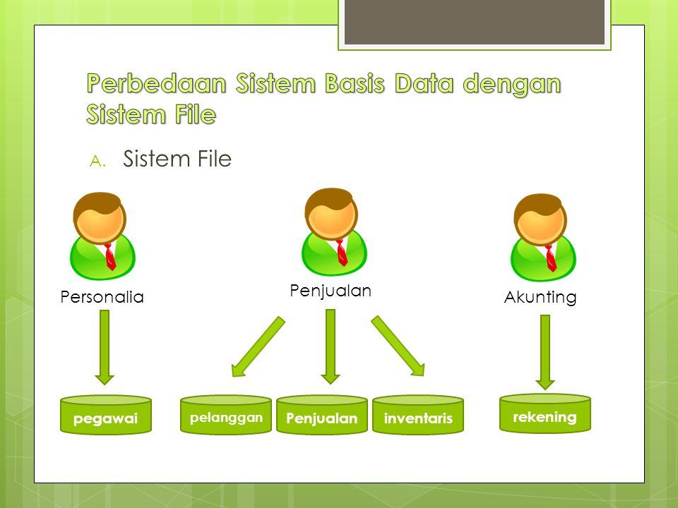 Perbedaan Sistem Basis Data dengan Sistem File