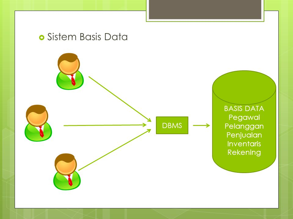 Sistem Basis Data BASIS DATA Pegawai Pelanggan Penjualan Inventaris