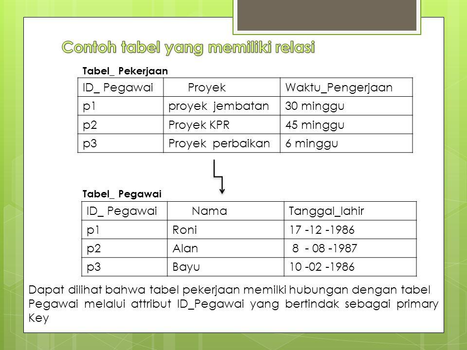 Contoh tabel yang memiliki relasi