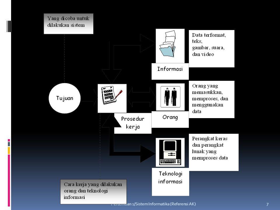 Pertemuan 1/Sistem Informatika (Referensi AK)