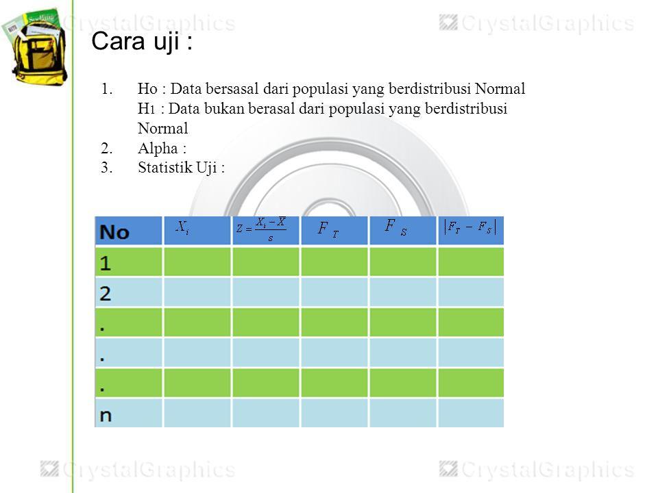 Cara uji : 1. Ho : Data bersasal dari populasi yang berdistribusi Normal. H1 : Data bukan berasal dari populasi yang berdistribusi Normal.