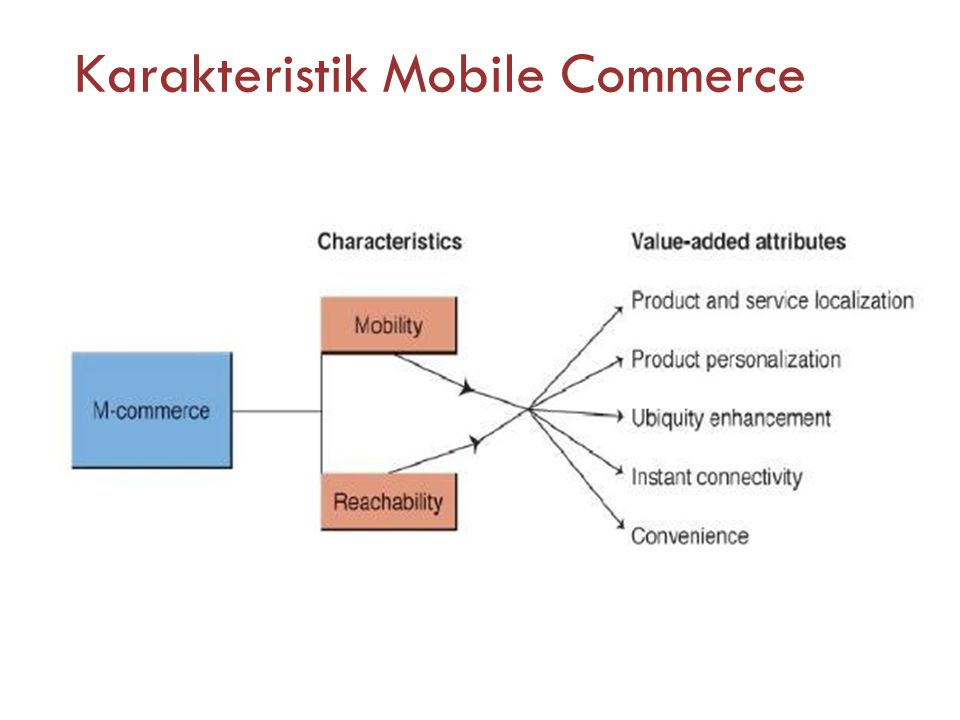 Karakteristik Mobile Commerce
