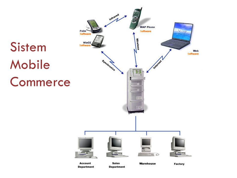 Sistem Mobile Commerce