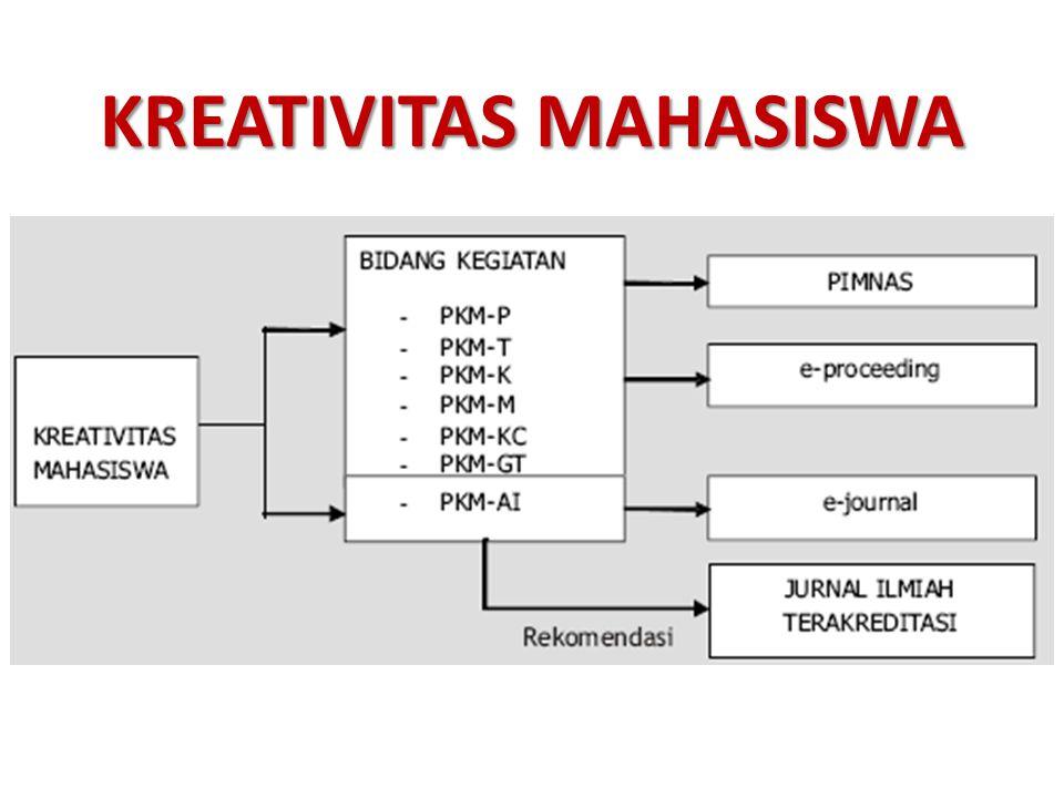 KREATIVITAS MAHASISWA