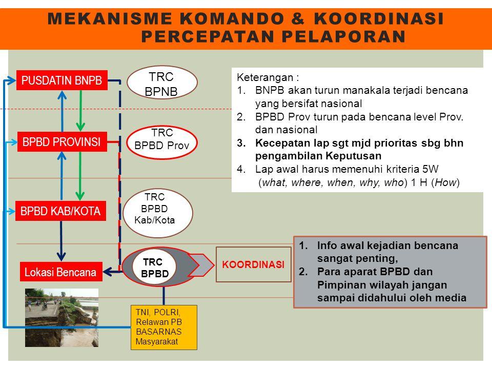 Mekanisme komando & koordinasi percepatan pelaporan