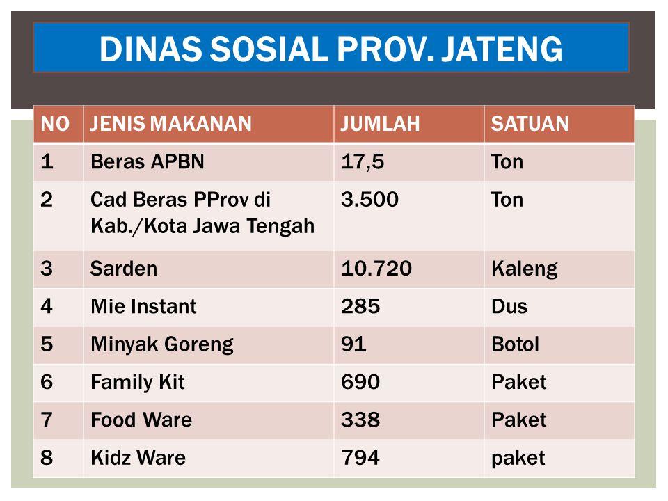 DINAS SOSIAL PROV. JATENG
