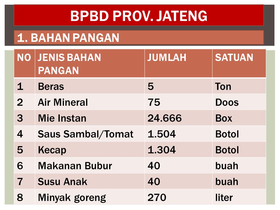 BPBD PROV. JATENG 1. BAHAN PANGAN NO JENIS BAHAN PANGAN JUMLAH SATUAN