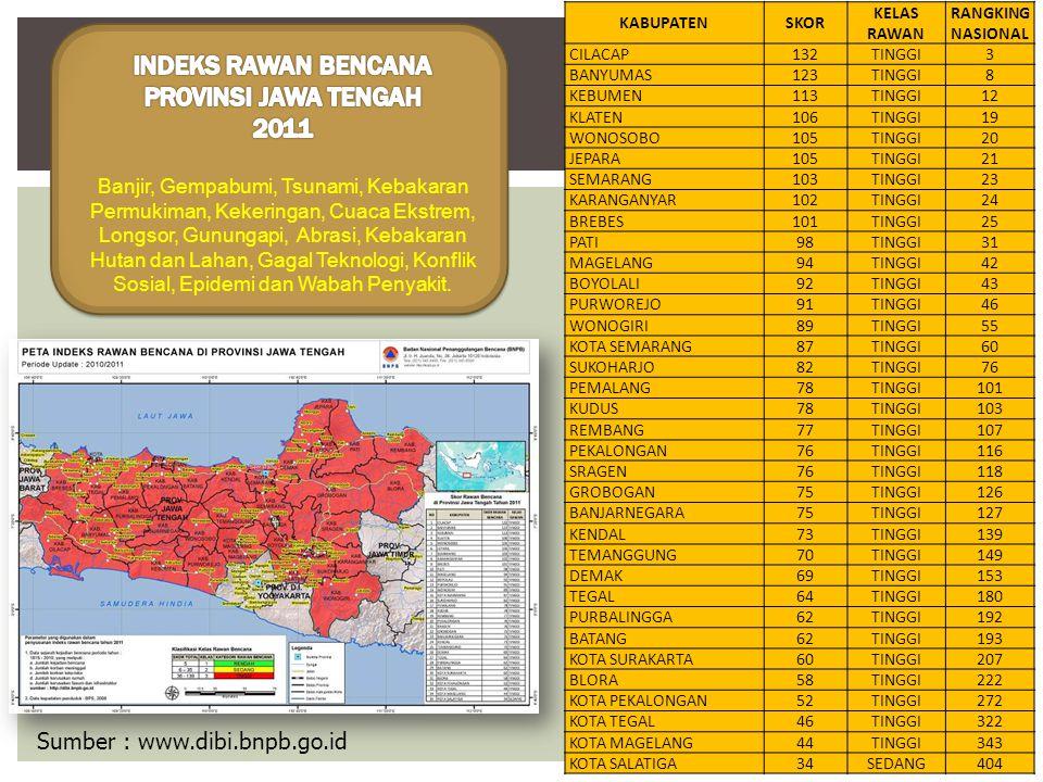 INDEKS RAWAN BENCANA PROVINSI JAWA TENGAH 2011