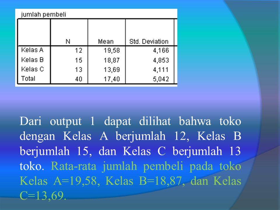 Dari output 1 dapat dilihat bahwa toko dengan Kelas A berjumlah 12, Kelas B berjumlah 15, dan Kelas C berjumlah 13 toko.
