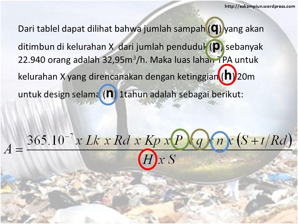 Dari tablel dapat dilihat bahwa jumlah sampah (q) yang akan ditimbun di kelurahan X dari jumlah penduduk (p) sebanyak 22.940 orang adalah 32,95m3/h.