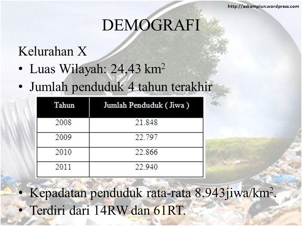 DEMOGRAFI Kelurahan X Luas Wilayah: 24,43 km2