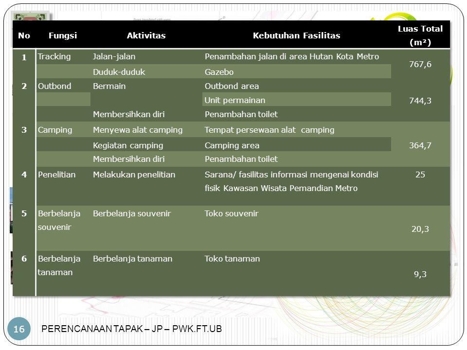 No Fungsi. Aktivitas. Kebutuhan Fasilitas. Luas Total. (m²) 1. Tracking. Jalan-jalan. Penambahan jalan di area Hutan Kota Metro.