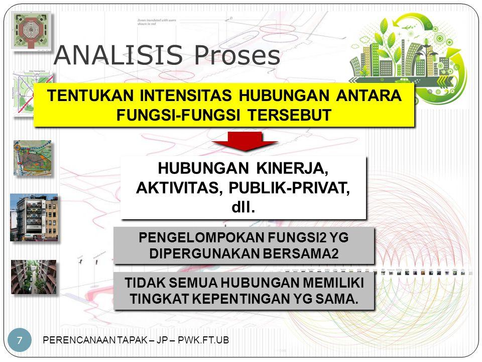 ANALISIS Proses TENTUKAN INTENSITAS HUBUNGAN ANTARA FUNGSI-FUNGSI TERSEBUT. HUBUNGAN KINERJA, AKTIVITAS, PUBLIK-PRIVAT, dll.
