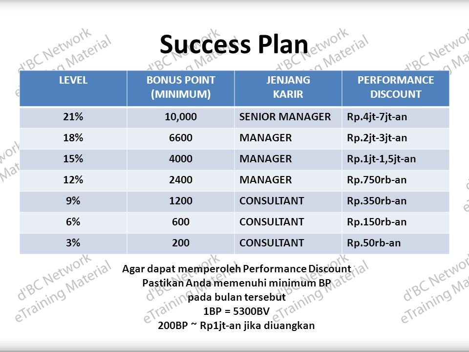 Success Plan LEVEL BONUS POINT (MINIMUM) JENJANG KARIR